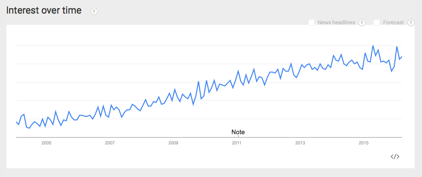 Screenshot showing steady increase in searches for farmers markets in Victoria